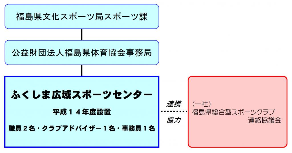 ふくしま広域スポーツセンター組織図